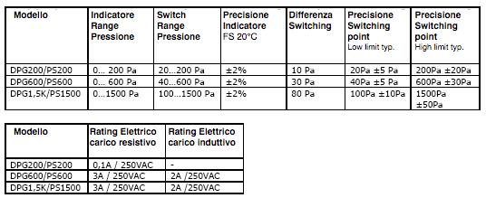 Metromanostato a membrana DPG–PS - Modelli
