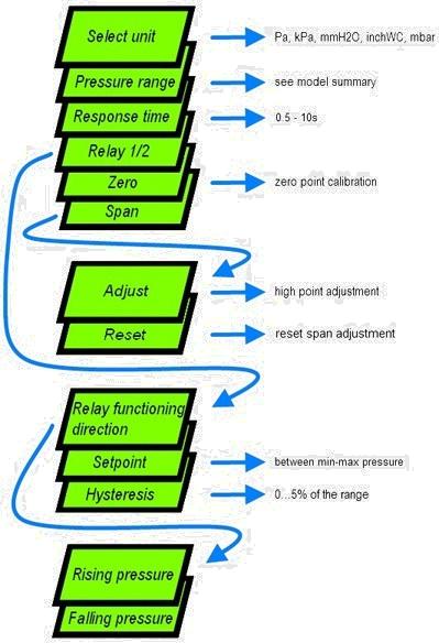 Pressostato-Trasduttore DPI - Flusso