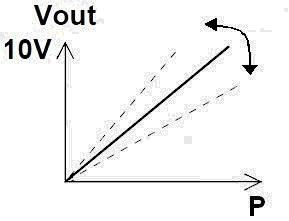Pressostato-Trasduttore DPI - Misurazione