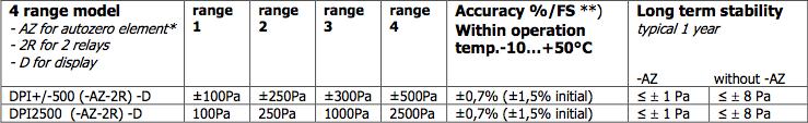 Pressostato-Trasduttore DPI - Modelli
