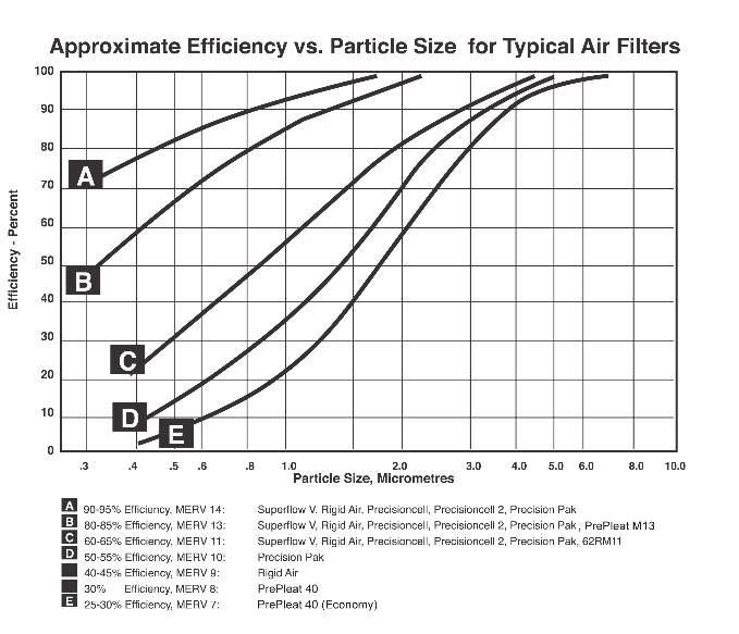 prestazioni di differenti tipi di filtro in funzione di dimensioni particelle trattate e relativa corrispondenza con classificazione MERV